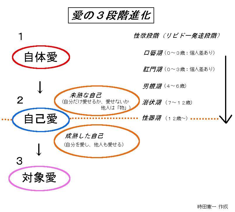 自体愛→自己愛→対象愛への発達2(自己愛とは?)