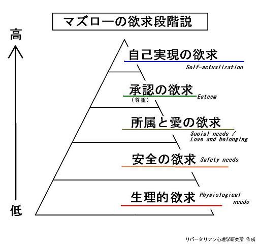 マズローの欲求5段階説1