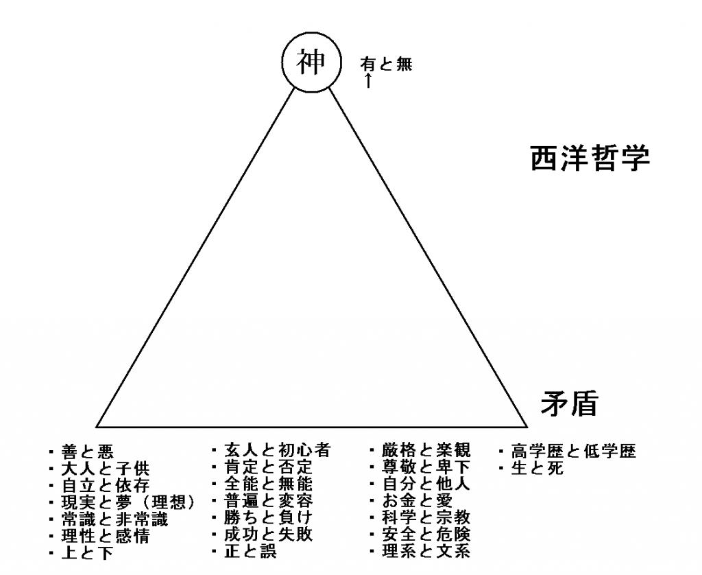 %e8%a5%bf%e6%b4%8b%e5%93%b2%e5%ad%a6%e3%81%ae%e8%a6%96%e7%82%b9