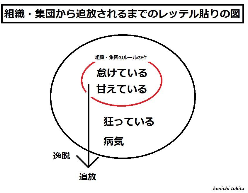 組織・集団から追放されるまでのレッテル貼りの図~「甘え、怠け」→「狂っている、病気」~