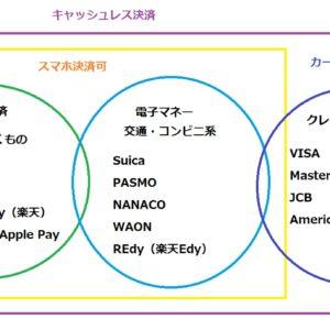 【超初心者】キャッシュレスお得なカードランキング