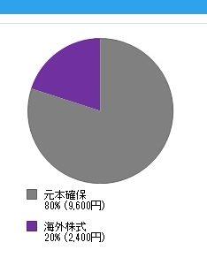 iDeCoがマイナスで損!?不景気時のiDeCo(イデコ)の選び方