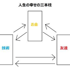 人生が幸せになる方法~幸せの三本柱~
